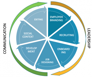employee life-cycle